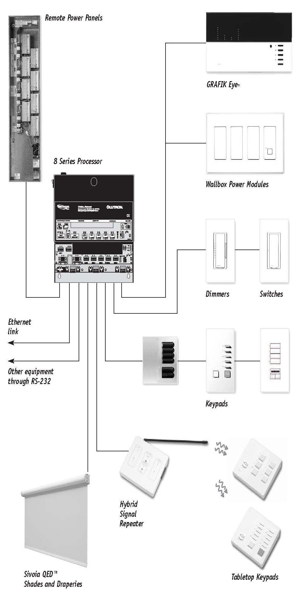 hwi智能照明控制系统